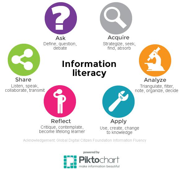 Information Literacy: Ask, Acquire, Analyze, Apply, Reflect, Share